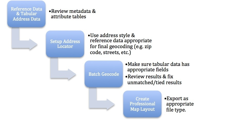 Figure 1. General geocoding workflow.