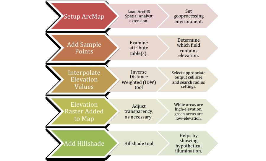 Elevation Interpolation Workflow