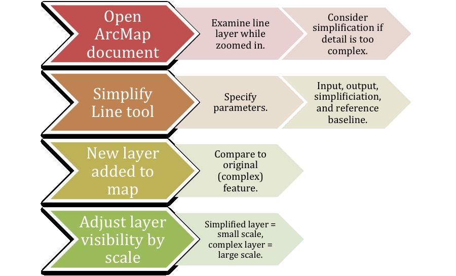 Simplify Line Diagram