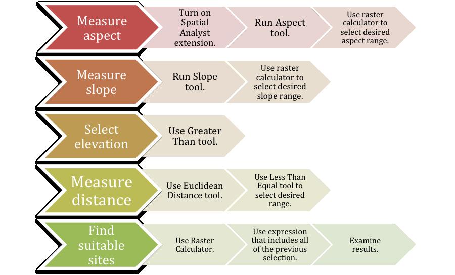 Site selection diagram