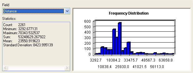 Distance Statistics