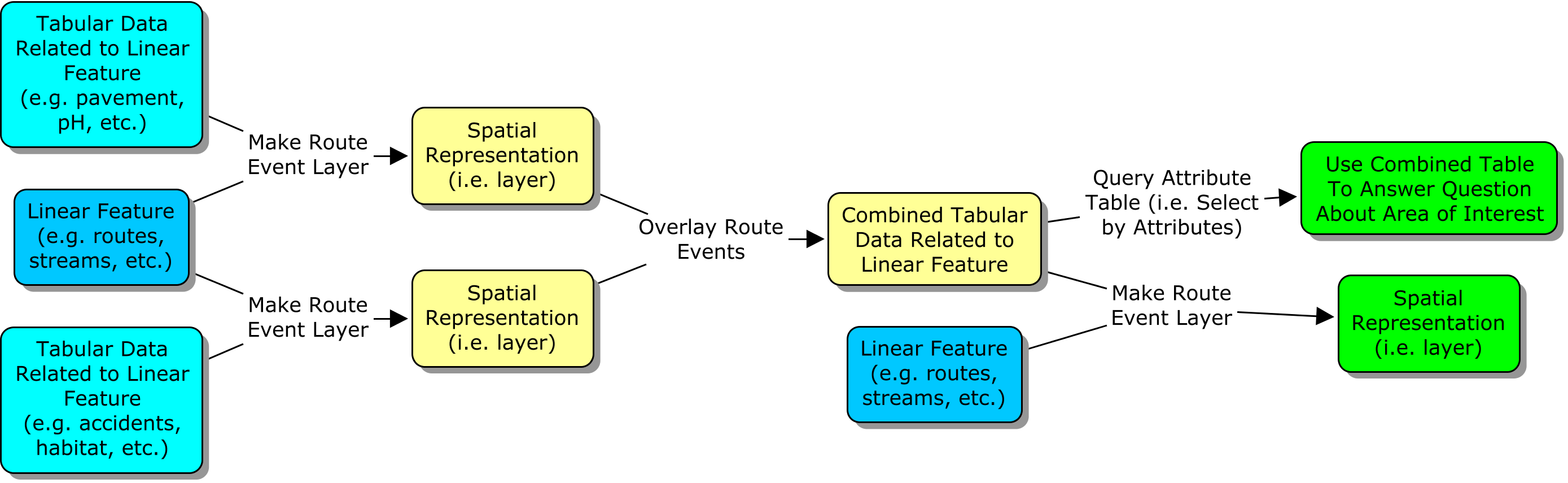 Linear referencing workflow diagram